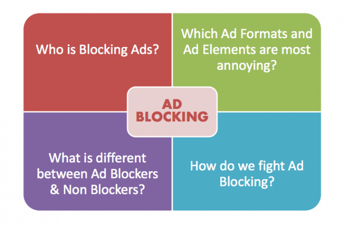15% of smartphone users are blocking ads, but there are ways to win them back