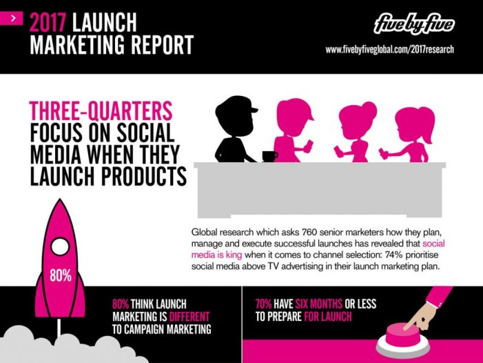 Three-Quarters of Marketers Prioritise Social Media when Launching New Products