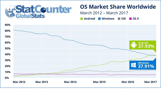 Android surpasses Windows as world's most popular OS for internet usage for the first time