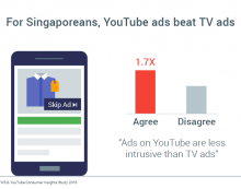 Younger Singaporeans choose YouTube over TV, says Google and Kantar TNS study