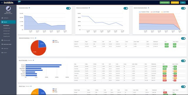 biddible unveils new Google AdWords Auditing Tool to improve transparency of paid search performance