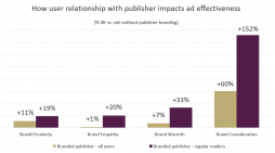 "Reader and publisher relationship has ""catalytic"" effect on ad effectiveness"