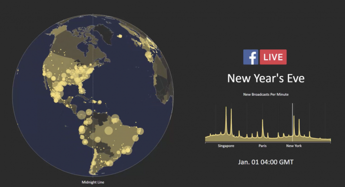 More than 10 Million people rang in the New Year with Facebook Live