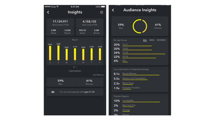 Snapchat Starts Sharing Stats About Stories With Creators