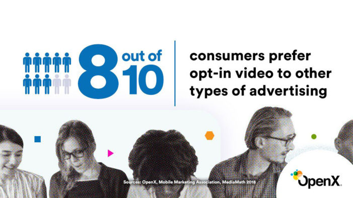 Opt-In Video Advertising is Preferred Ad Choice for Consumers According to New US-wide Survey