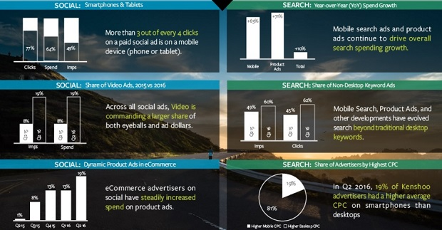 Kenshoo: Mobile video drives social ad spend up 50 per cent