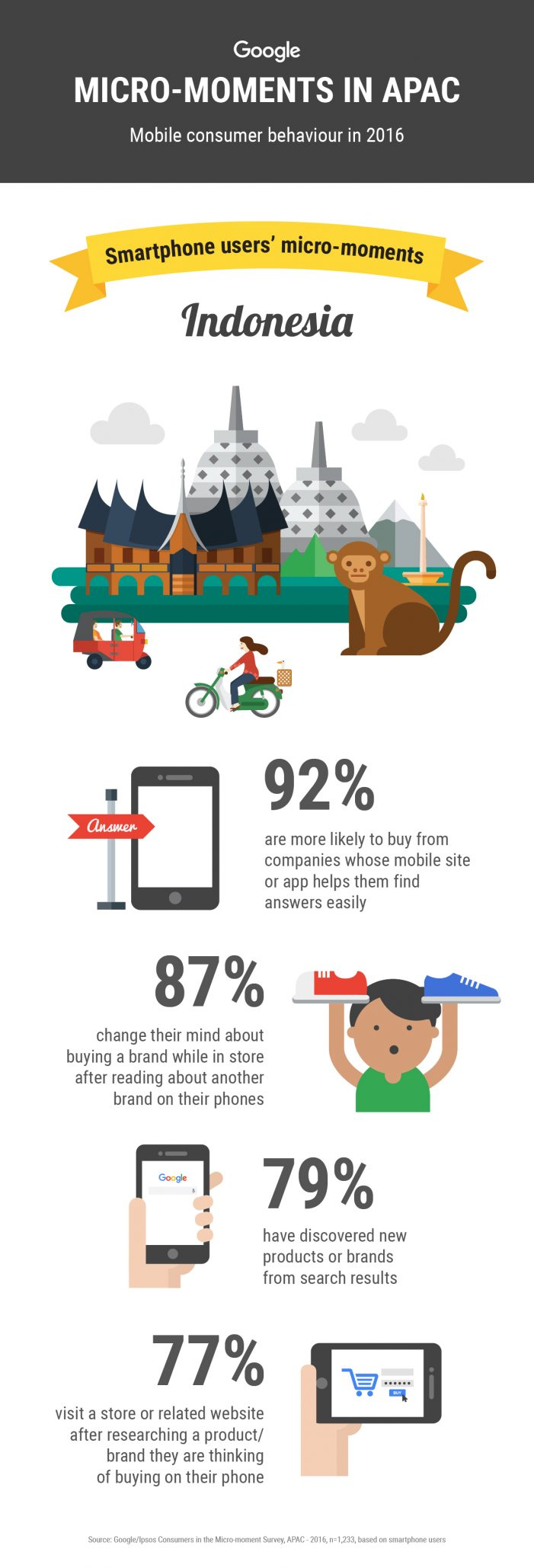 Smartphone user's micro moments: Mobile Consumer Behaviour in Indonesia