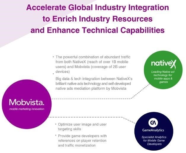 Mobvista accelerates global industry integration to enrich competitive resources and enhance technical capabilities. (PRNewsFoto/Mobvista)