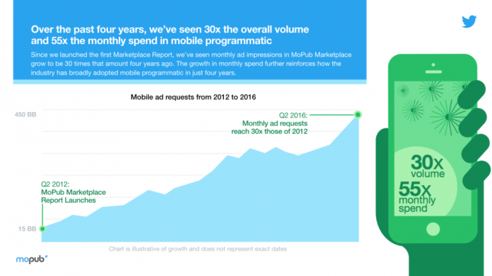 MoPub's Global Mobile Programmatic Trends Report: Four years of growth and new opportunities for buyers