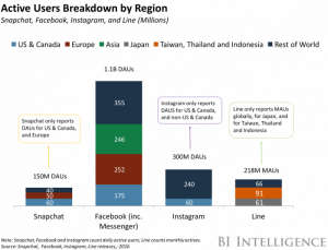 snapchat-users-by-region