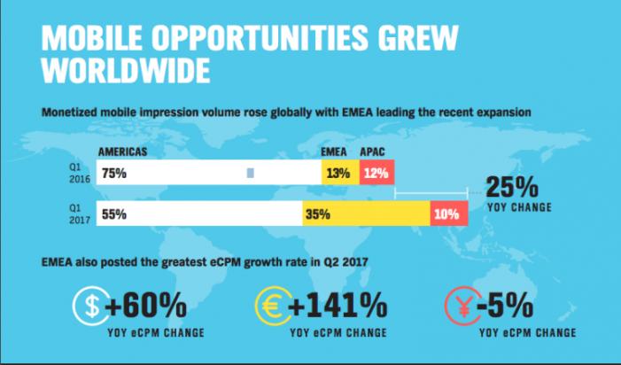 APAC Mobile Advertising Market Shrinks as Header Bidding Fuels Global Growth