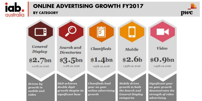 Australia's online ad market grows 12% to $7.6bn