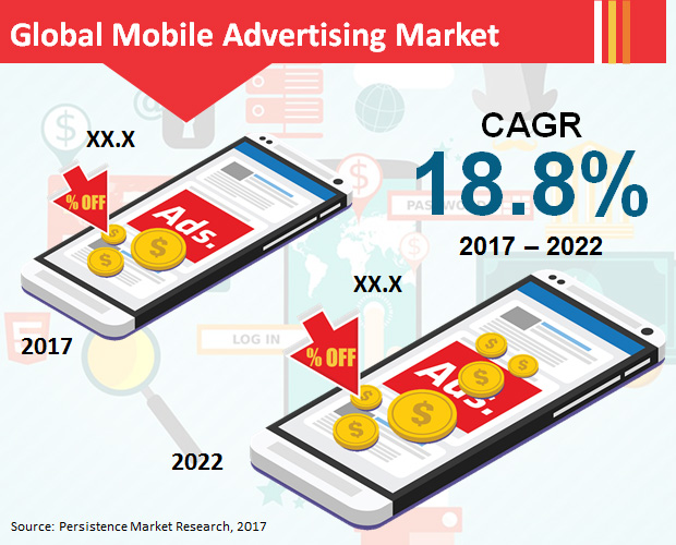 Persistence Market Research: Mobile Advertising Market to be Worth More than $120 Billion by End 2022