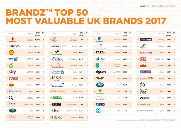 BrandZ Reveal Top 50 Most Valuable UK Brands