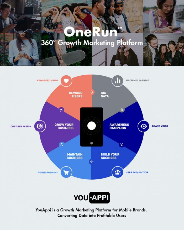 YouAppi Launches Lightweight SDK; Delivering Comprehensive Mobile 360 Degree Growth Marketing Platform To Leading Brands