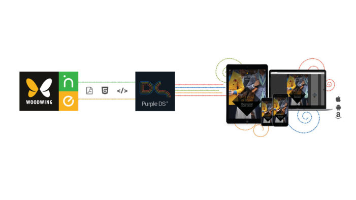 WoodWing Software teams with SPRYLAB to advance mobile content creation and publishing