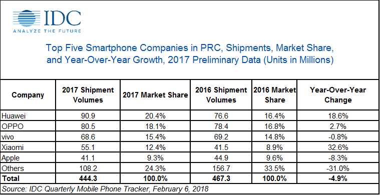 China's smartphone market shrinks for the first time in 9