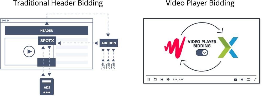 JW Player and SpotX ink video header bidding agreement – Lovely