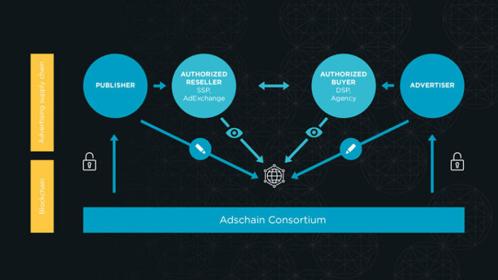 iProspect, Futurs.io, Mondadori MediaConnect, S4M and Smart joins forces to launch the Adschain Consortium