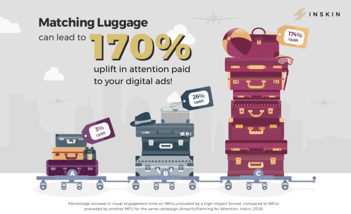 Research shows consumers pay more attention to creatively consistent digital campaigns