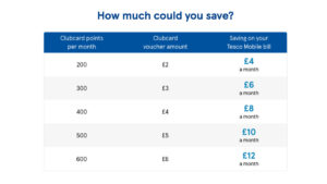 Tesco Mobile launches new Clubcard partnership to give customers big