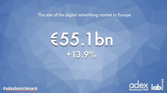 European digital advertising market exceeds €55bn in 2018, according to IAB Europe