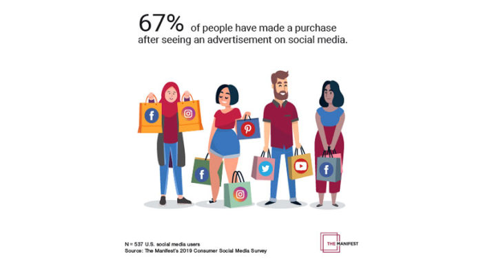 Facebook influences buying decisions '7 times more than other social platforms combined'
