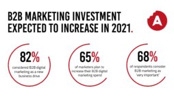 B2B Marketing Investment Expected To Increase In 2021